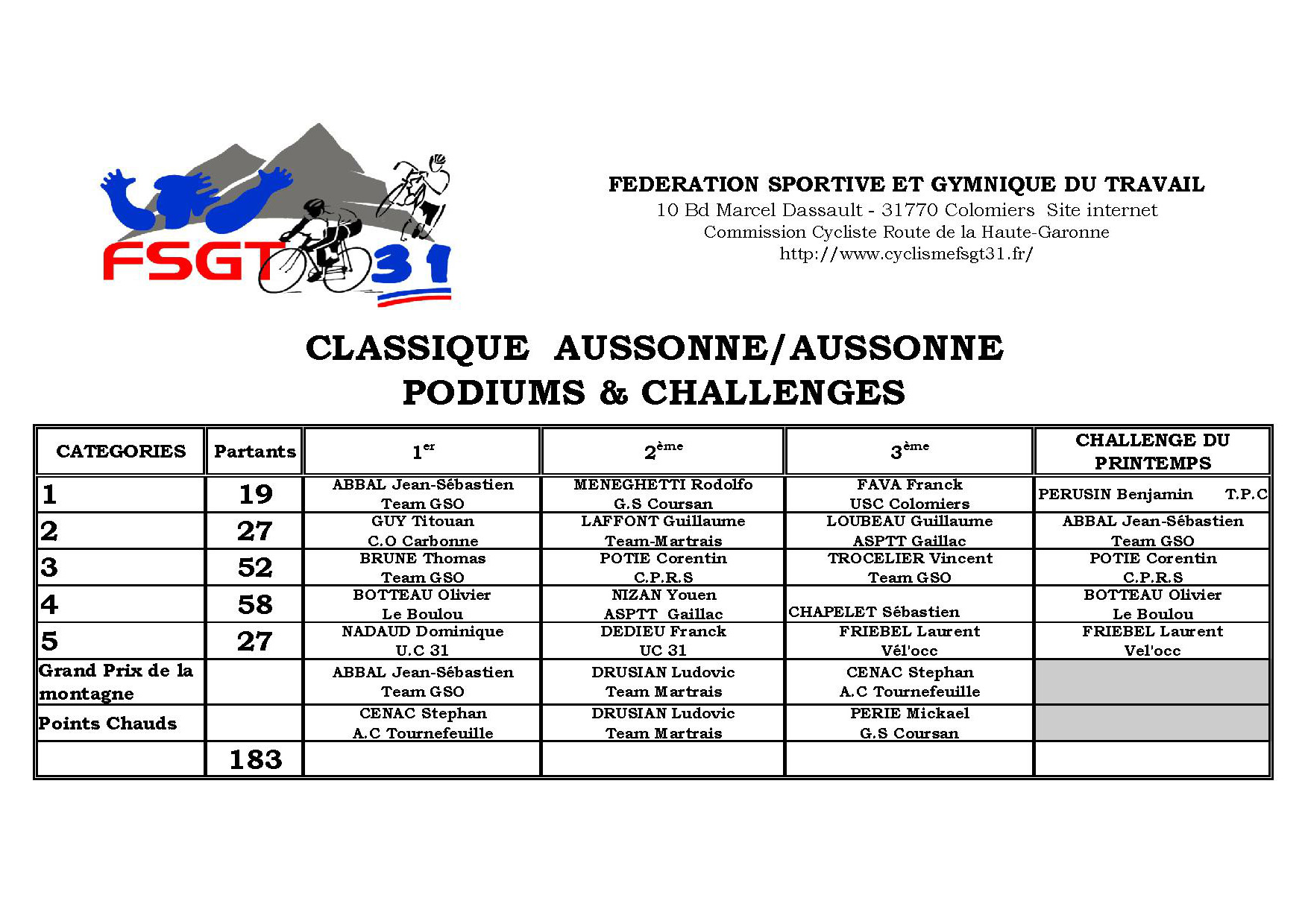 PODIUMS Aussonne Aussonne 2015